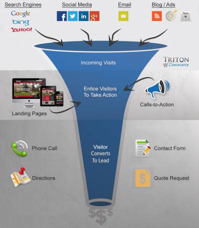 Find Your Customers Through Inbound Marketing