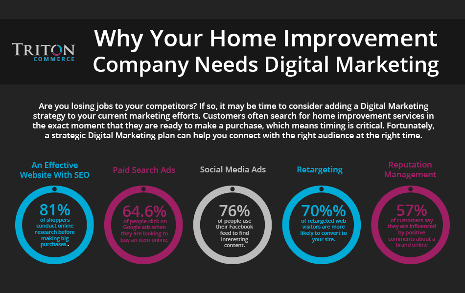 Why Your Home Improvement Company Needs Digital Marketing Blog