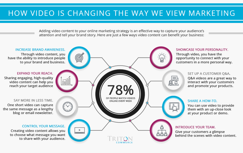 How Video is Changing the Way We View Marketing - Inforgraphics